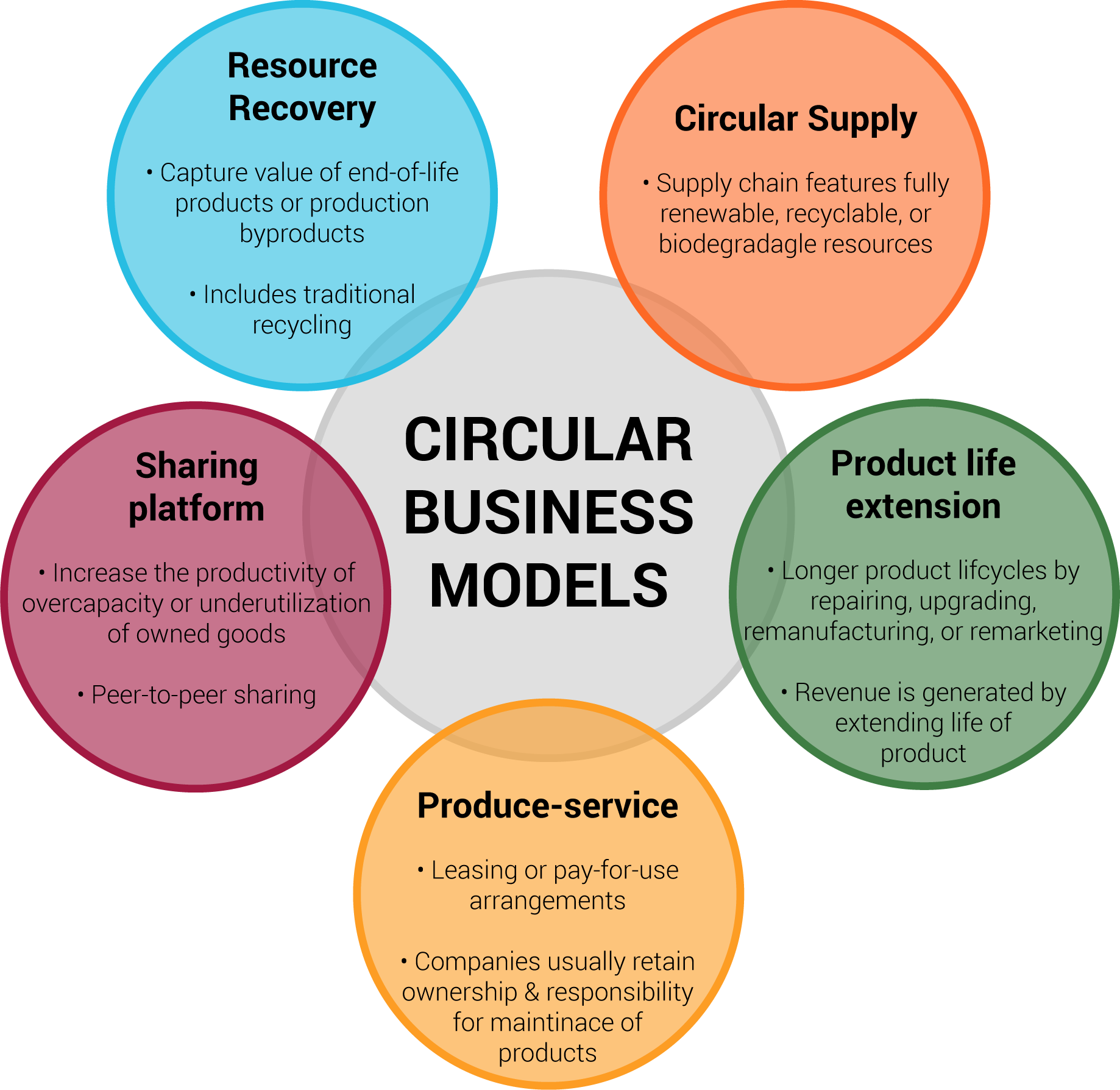 circular business diagram